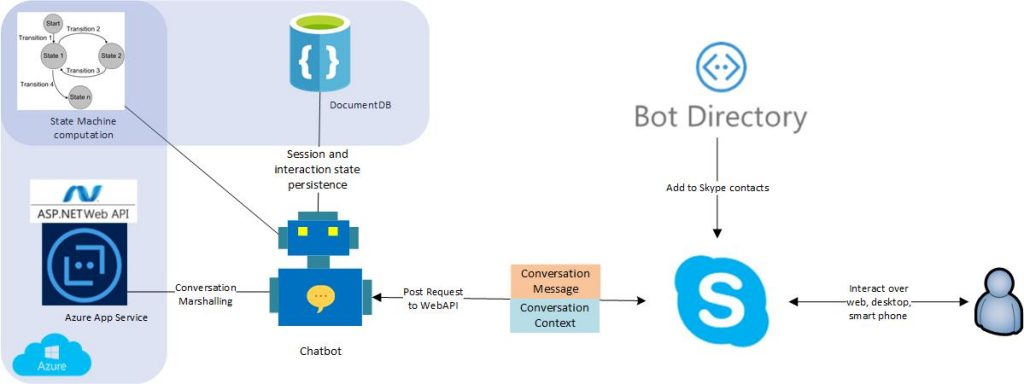 Chatbots Use Case Creating An Automated Chat Channel For